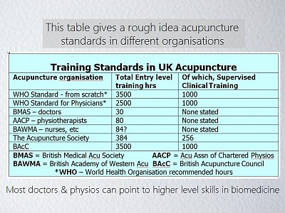 Choose a BAcC registered acupuncturist